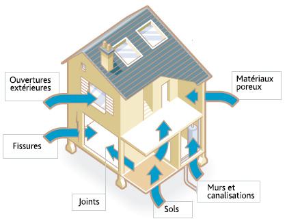Les voies d'entrée du radon dans une maison