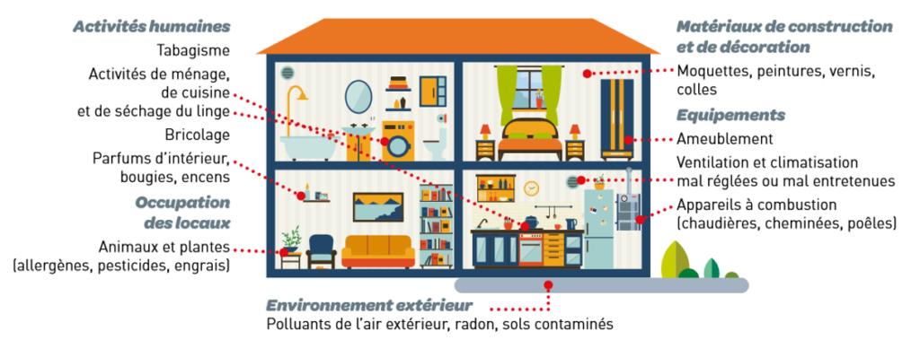 Principales sources de pollution de l'air intérieur dans les maisons